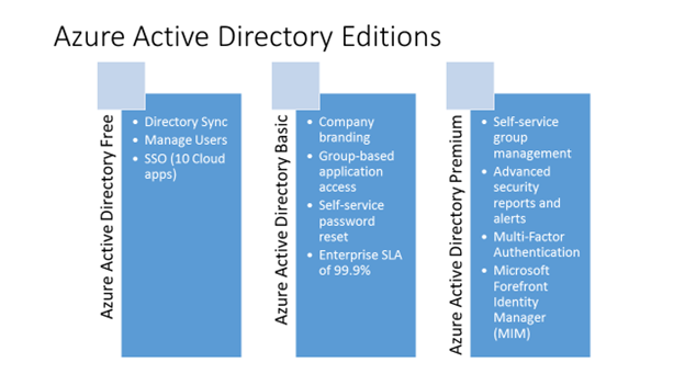 An Overview of Microsoft Azure Active Directory Premium | IT Pro