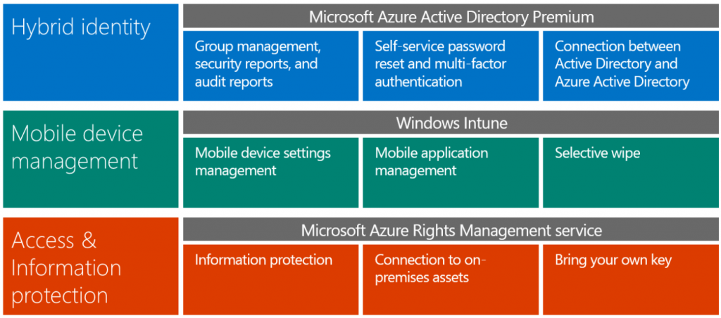 A few words on conditional access altitude365 - Rights management services office 365 ...